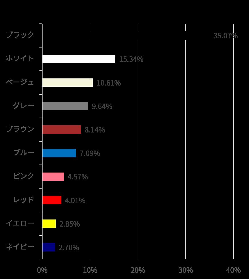 人気色TOP10(2019)