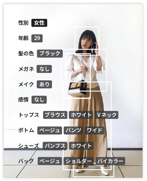 顔認識とファッションAIによる分析
